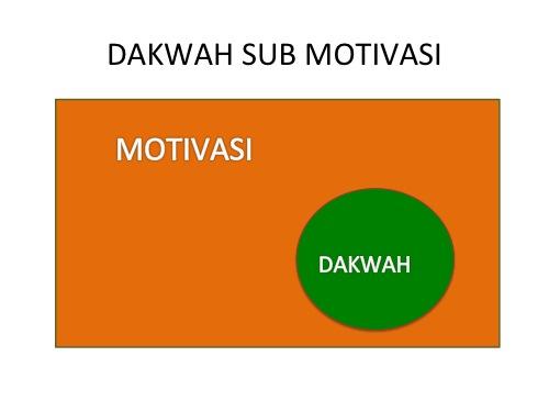 dakwah sub motivasi