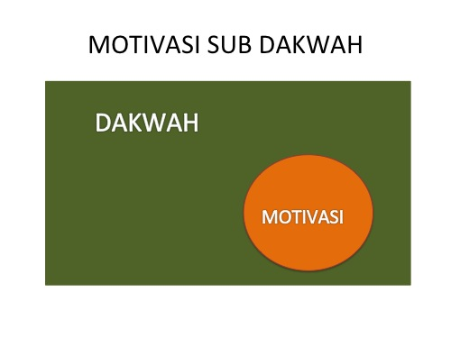 motivasi sub dakwah