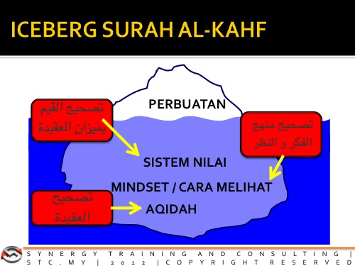 icebergsurahal-kahf