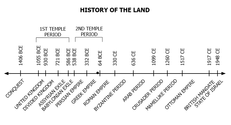 Palestine-Timeline